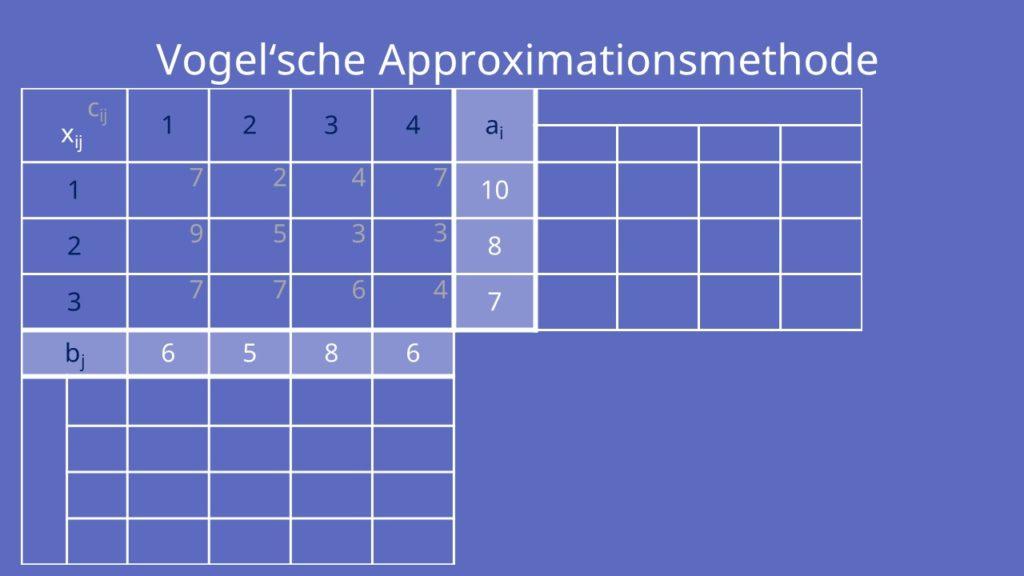 Vogelsche Approximationsmethode