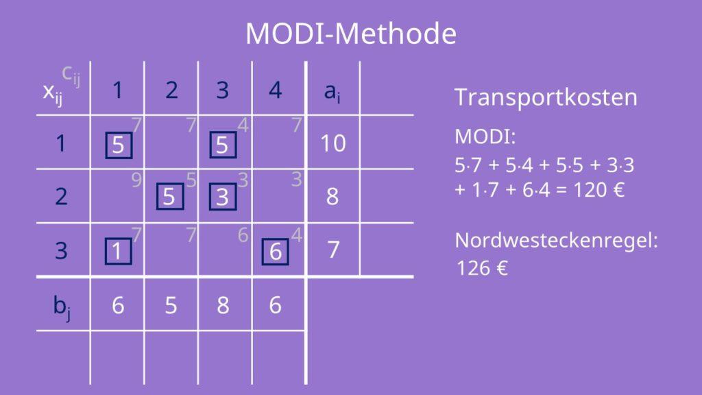 Basislösung MODI-Methode