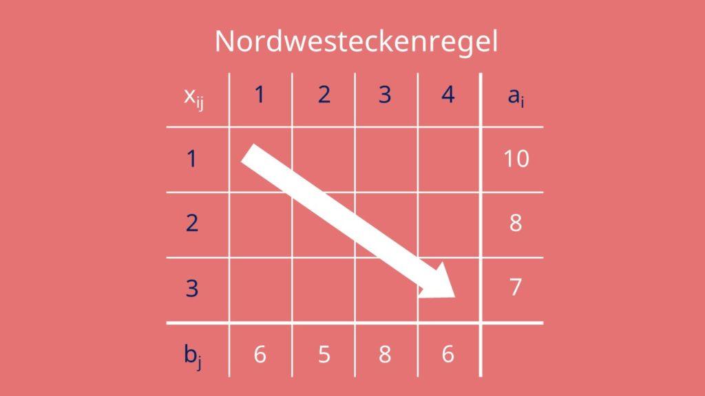 Nordwesteckenregel