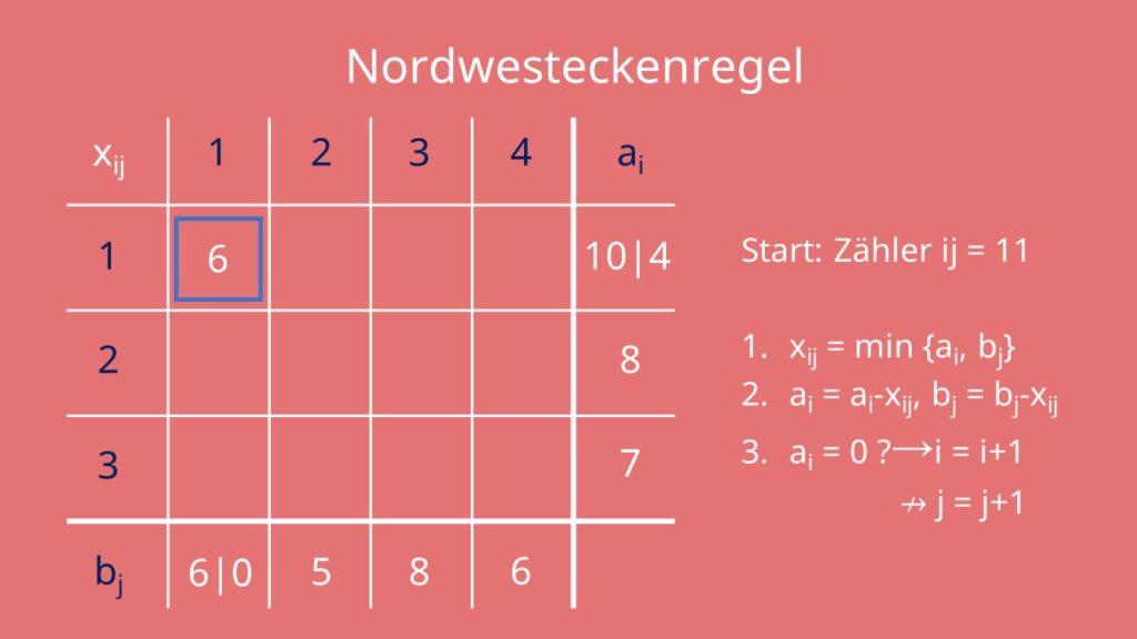 Startpunkt der Nordwesteckenregel