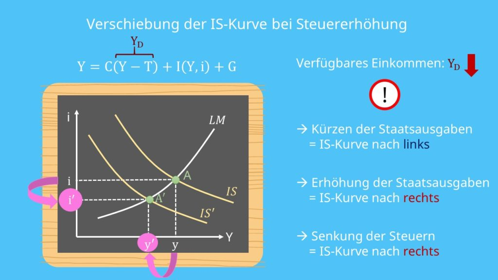 IS-LM-Modell: Verschiebung der IS-Kurve