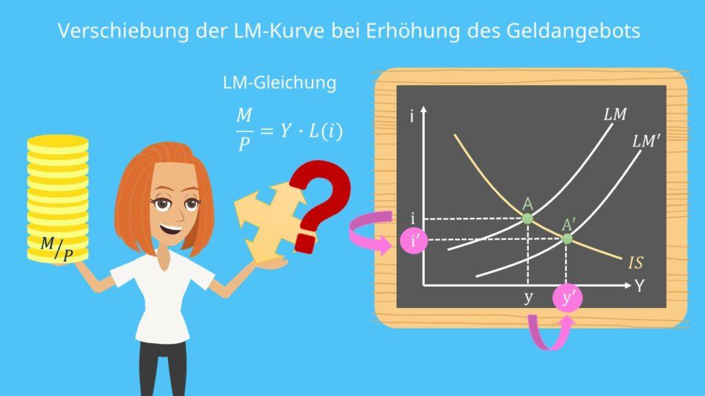 IS-LM-Modell: Verschiebung der LM-Kurve
