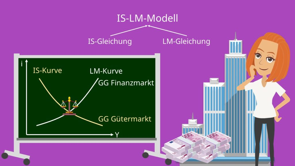 IS-LM-Modell