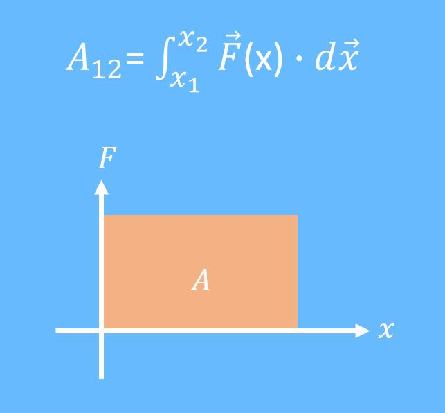 Mechanische Arbeit Formel, Mechanische Arbeit, Konservative Kräfte, Konservative Kraft, Integral, wegabhängig, Flächenintegral