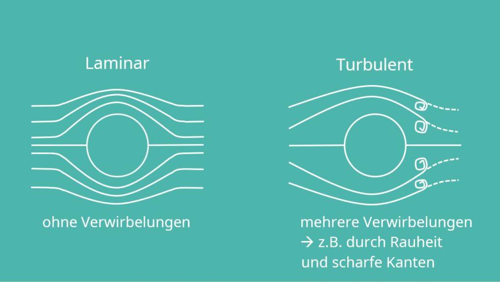 Erzwungene Konvektion, laminare Strömung, turbulente Strömung