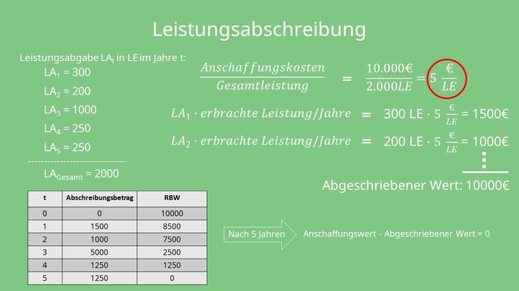 Abschreibungsmethoden: Leistungsabschreibung