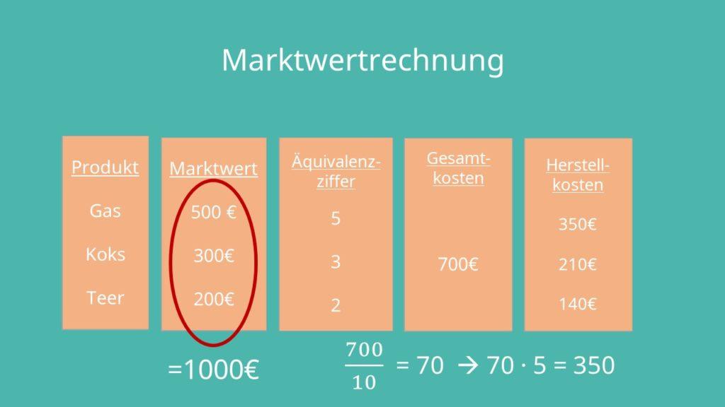 Kuppelkalkulation: Marktwertrechnung Beispiel
