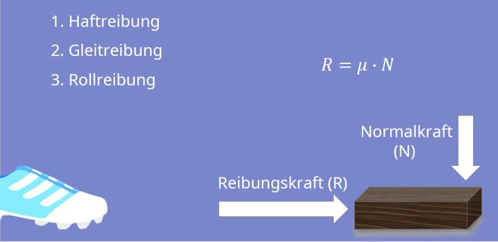 Reibung, Haftreibung, Gleitreibung, Rollreibung, Reibungskraft, Reibungskoeffizient, Normalkraft