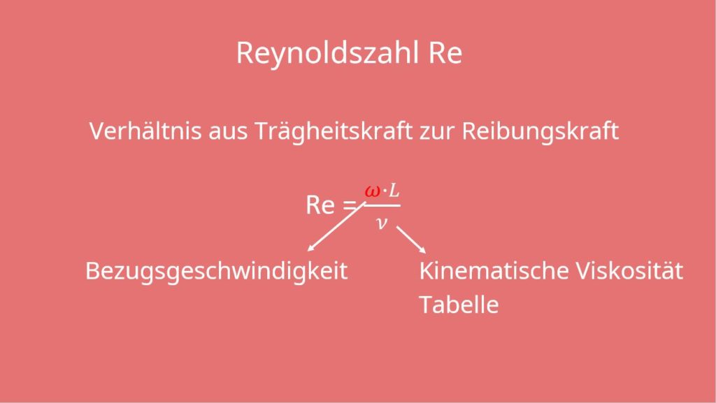 Konvektiver Wärmeübergang, Reynoldszahl, Nusselt-Zahl, Grashof-Zahl, Prandtl-Zahl