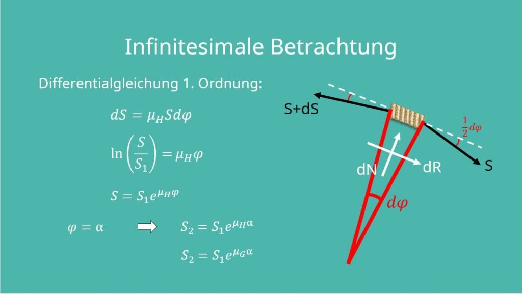 Seilreibung, Seilkraft berechnen, Seilkräfte, Seilkraft berechnen, Haftreibungskoeffizient, Laufvariable