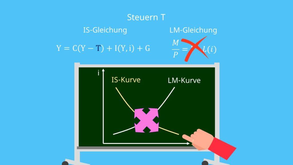 IS-LM-Modell: Veränderung durch Fiskalpolitik