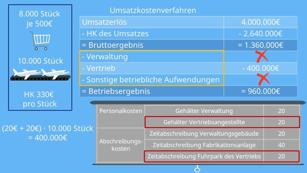 Umsatzkostenverfahren Beispiel