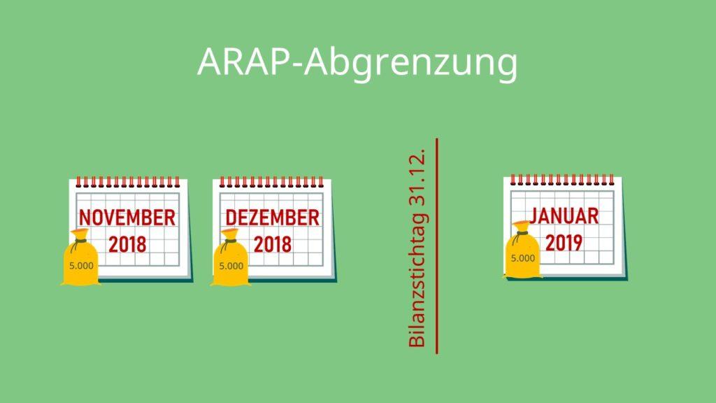 Aktive Rechnungsabgrenzung, ARAP, Rechnungsabgrenzungsposten, periode