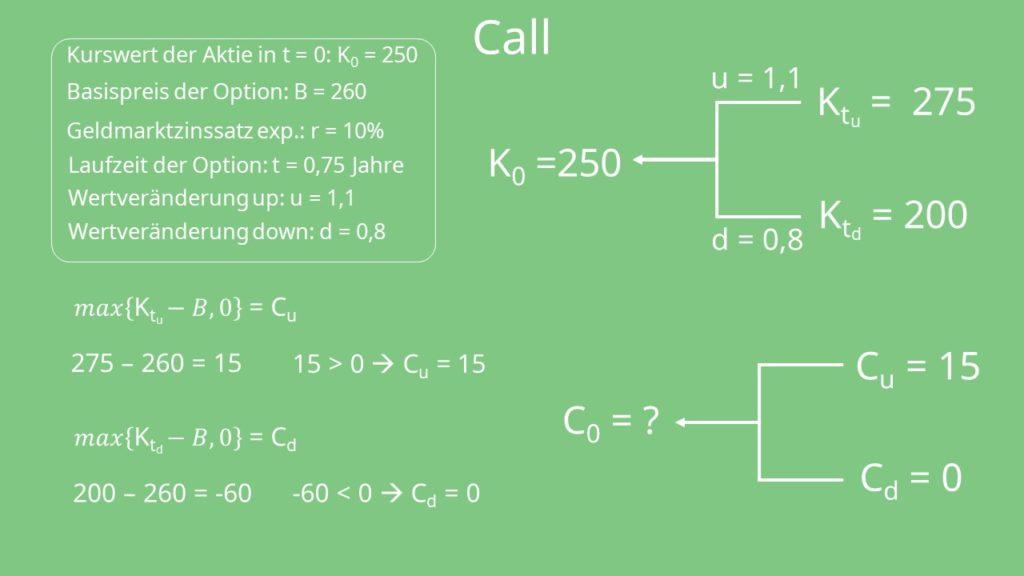 Binomialmodell: Call