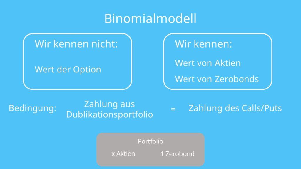 Binomialmodell