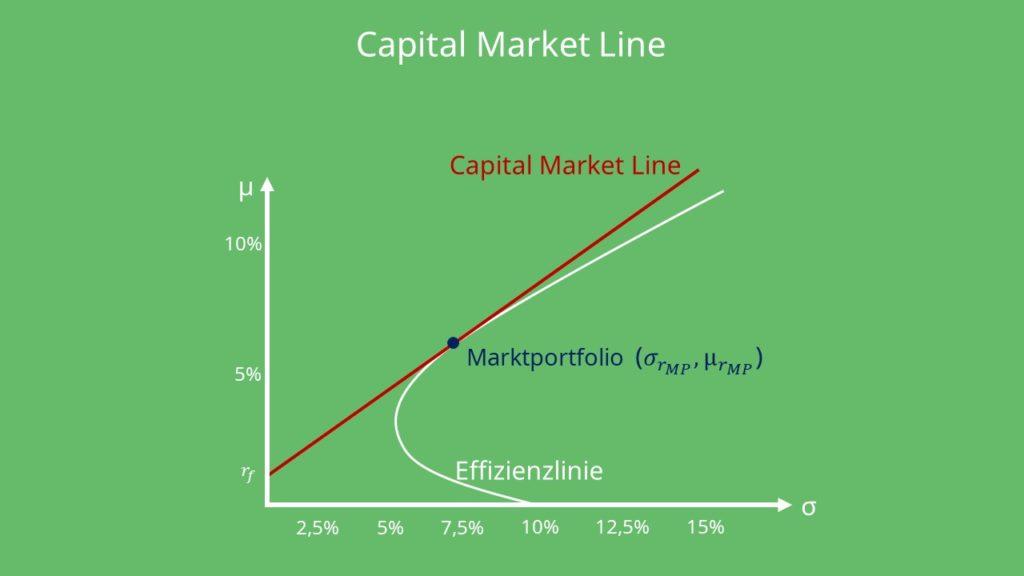 Capital Market Line, Kapitalmarktlinie