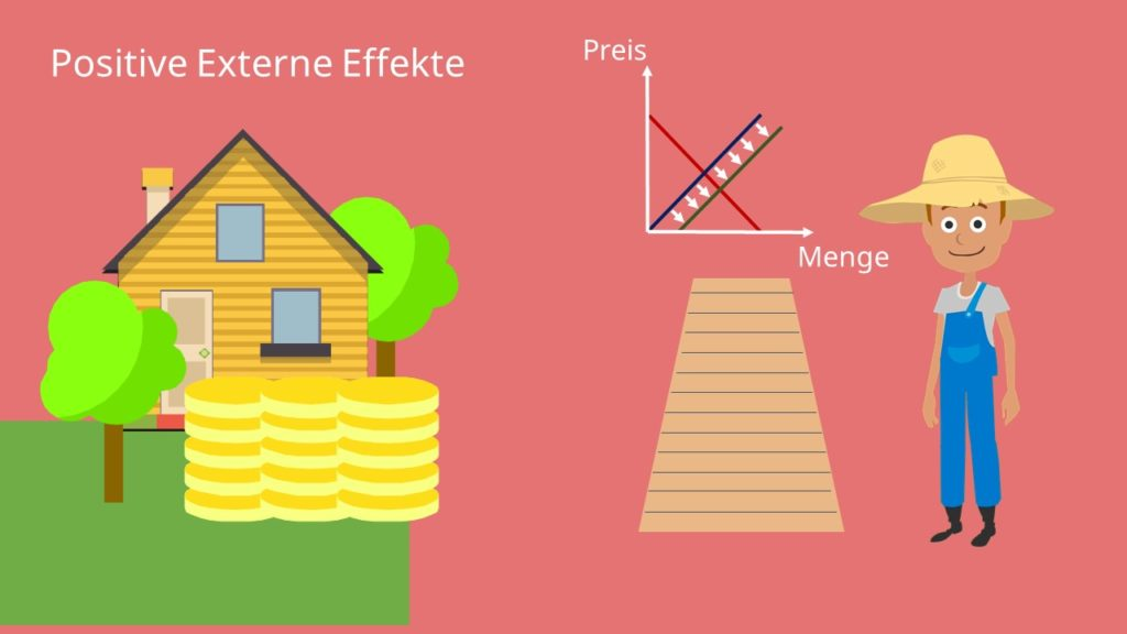 positive externe Effekte, Graphik, positive Externalitäten, Beispiel
