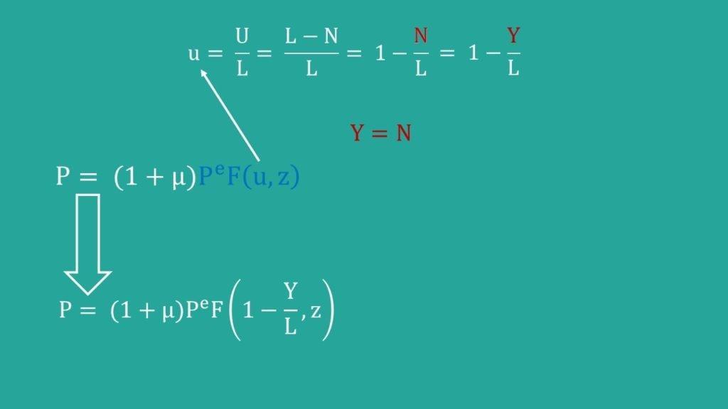 AS Kurve, Herleitung, AS AD Modell, Preissetzung, Lohnsetzungsgleichung