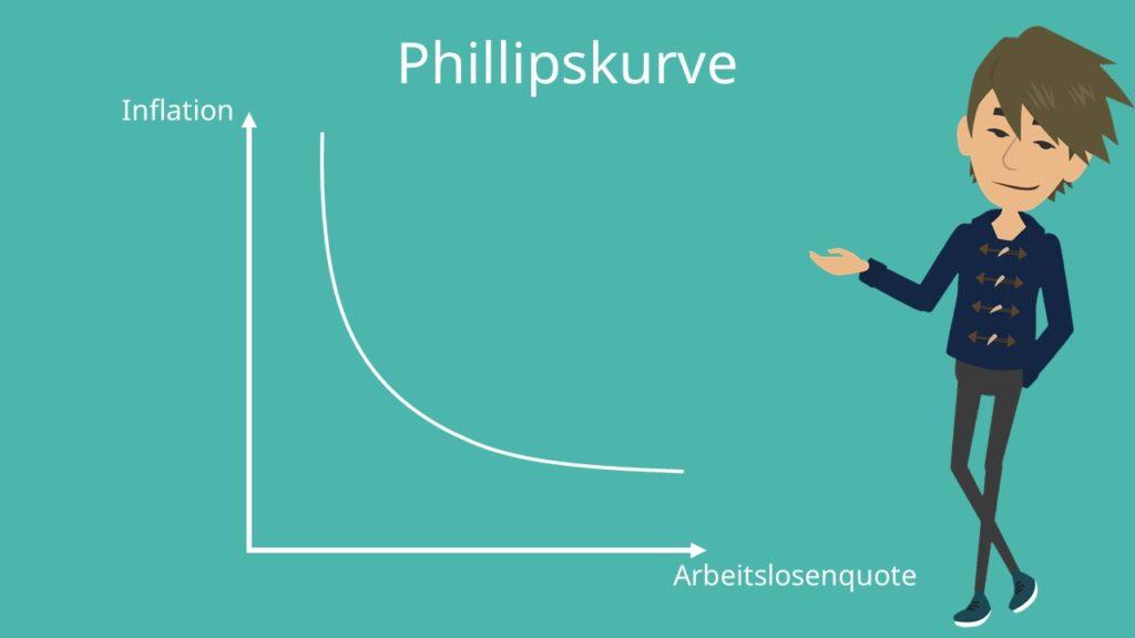 Phillipskurve, modifizierte Phillipskurve, erweiterte Phillipskurve, Inflationsrate, Arbeitslosenquote Phillipskurve Definition