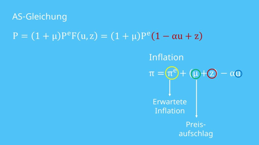 Phillipskurve Inflation