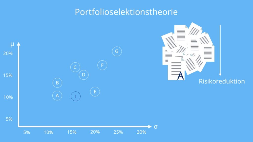 Prognose, Portfolioselektionstheorie, Portfoliotheorie, Risikoreduktion