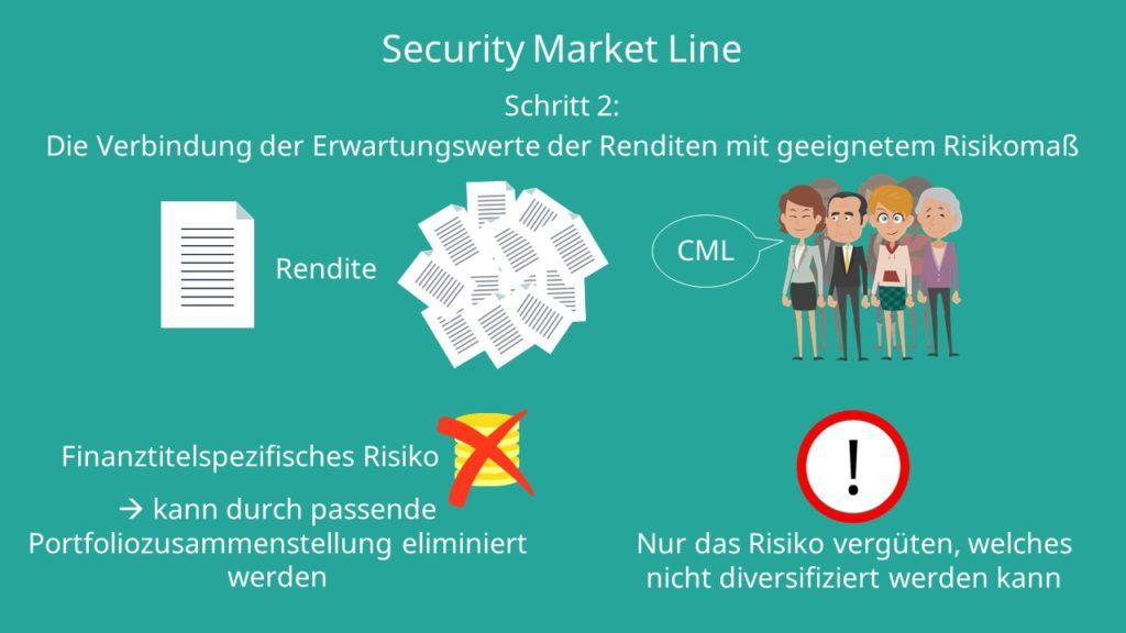Security Market Line, Wertpapierlinie