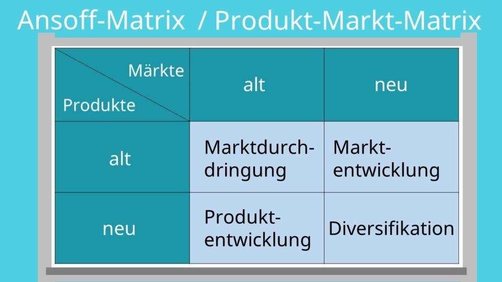 Ansoff-Matrix, Produkt-Markt-Matrix, Ansoff Matrix, Produkt-Markt-Matrix Beispiel
