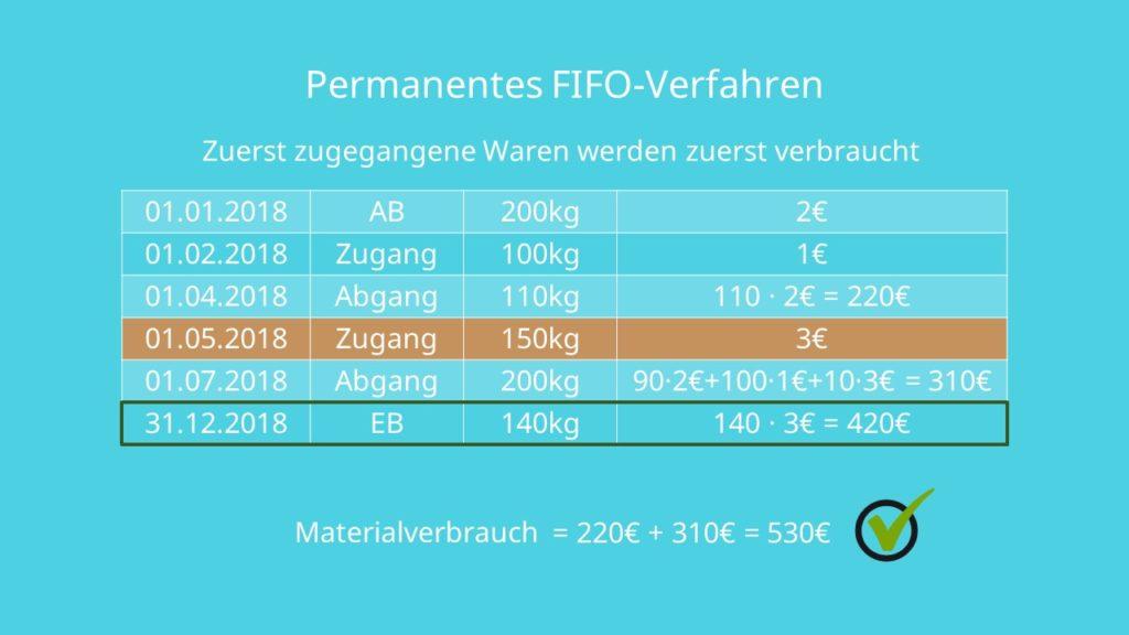 FIFO FIFO-Verfahren permanente FIFO-Methode First In First Out