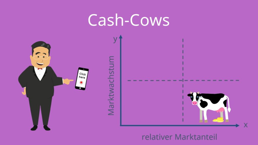 Portfolio Matrix: Cash-Cows
