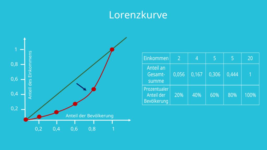 Gini Koeffizient berechenen, Lorenzkurve, Gini Index