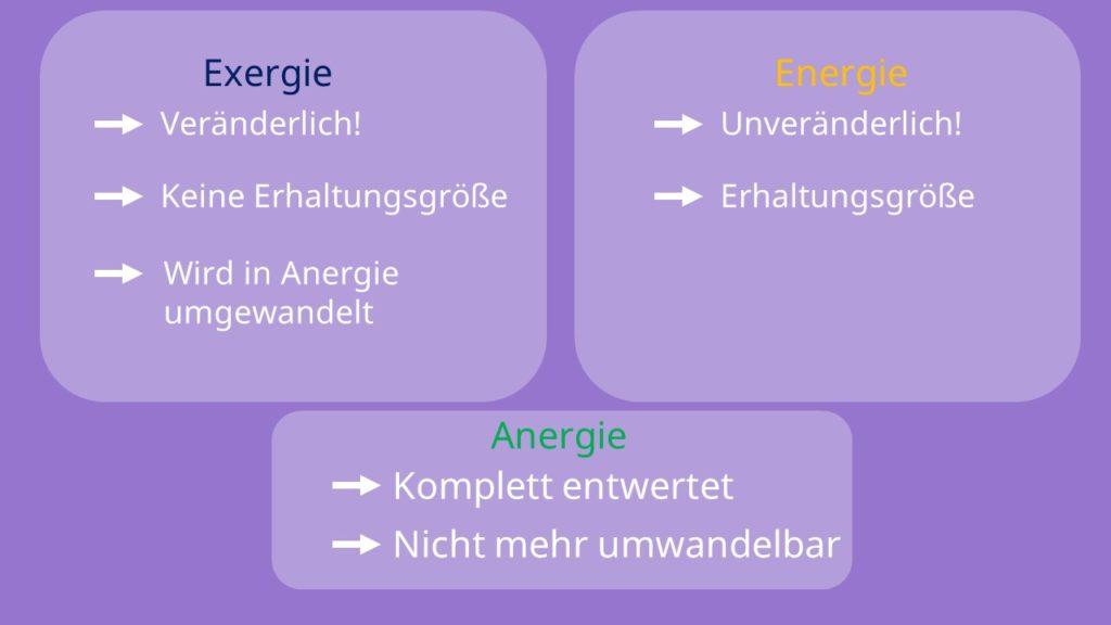 Energie, Exergie und Anergie