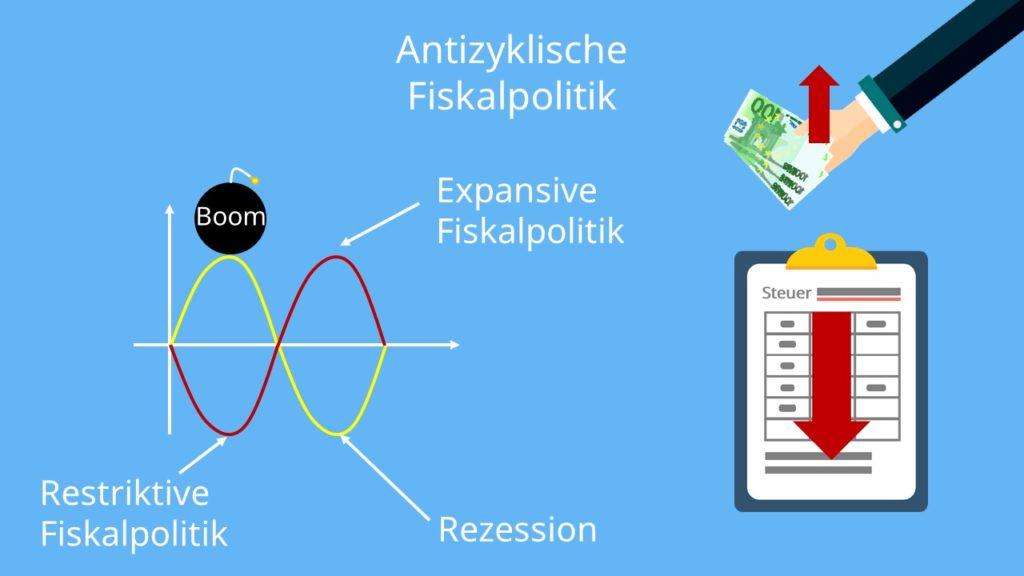 IS-LM Modell, Expansive Fiskalpolitik, IS-LM Modell, Expansive Fiskalpolitik Definition