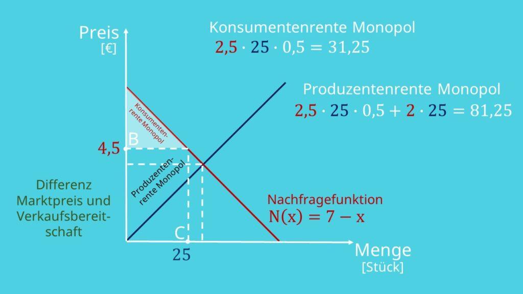 Wohlfahrtsverlust berechnen, Berechnung Konsumentenrente und Produzentenrente im Monopol
