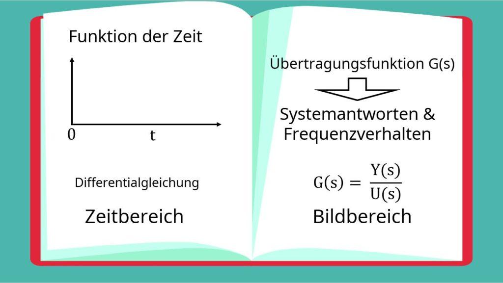 PT2-Glied, PT2-Glied Beispiel