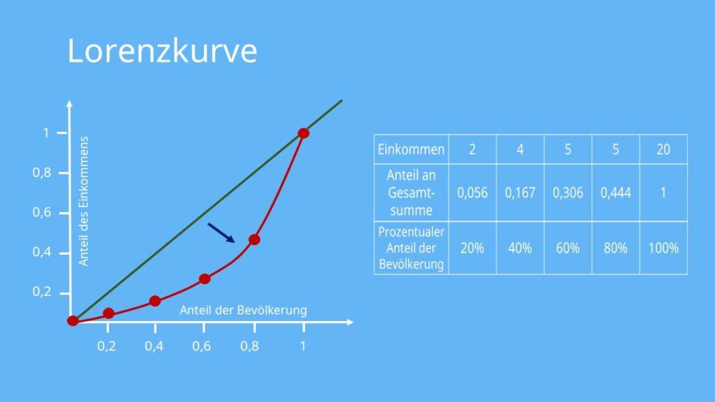 Einkommen, Wirtschaftspolitik, Lorenzkurve zeichnen, Lorenzkurve berechnen