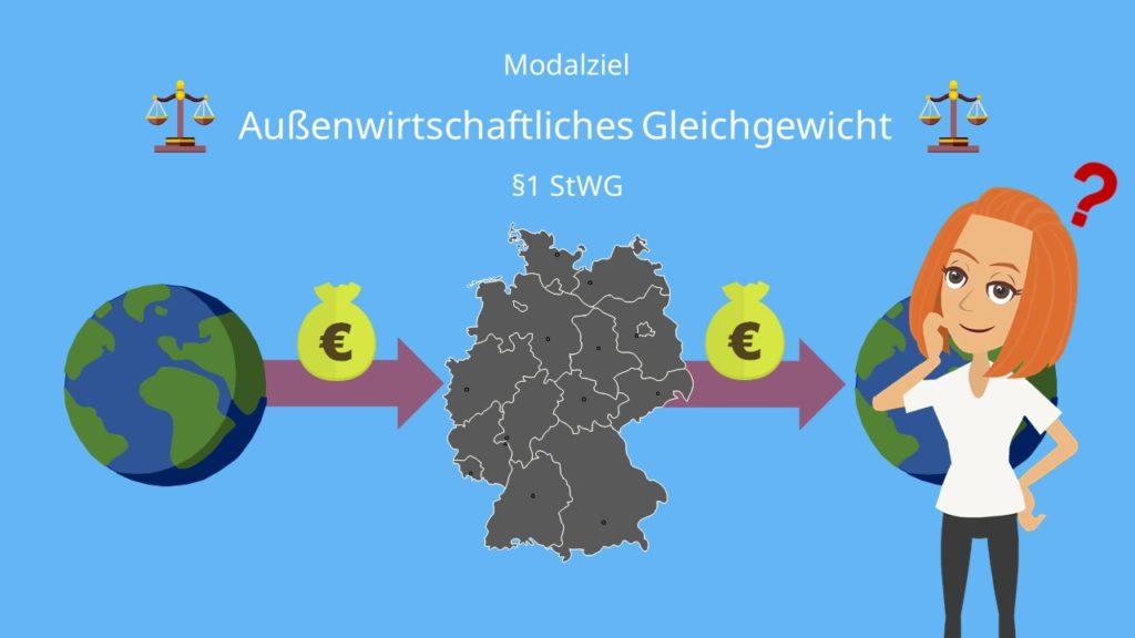 Außenwirtschaftliches Gleichgewicht, Außenwirtschaftliches Gleichgewicht Definition, Außenwirtschaftliches Gleichgewicht einfach erklärt