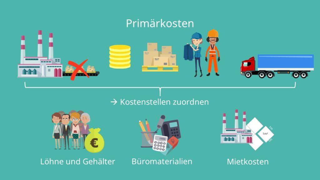 Primärkosten, Sekundärkosten, Sekundärkostenverrechnung, primäre Kosten