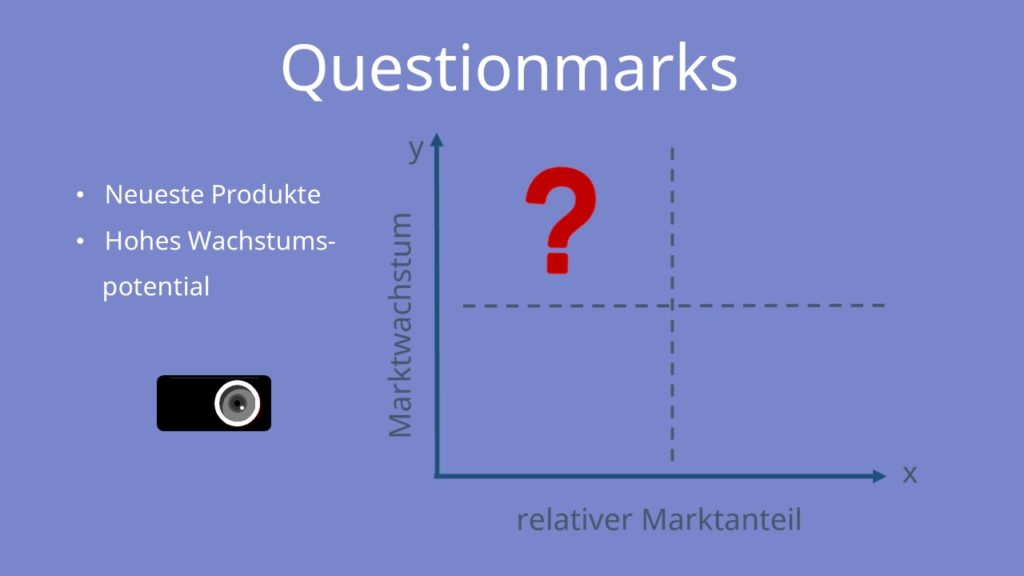 Boston Matrix: Questionsmarks