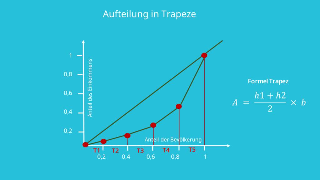 Aufteilung in Trapeze zur Berechnung Gini Koeffizient, Formel Trapez
