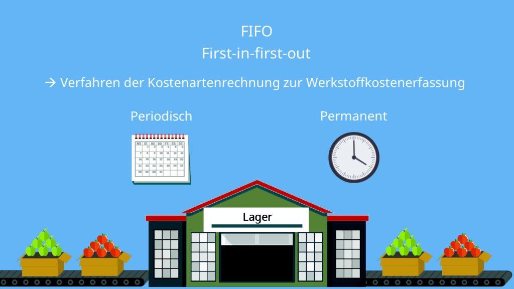 permanentes und periodisches FIFO-Verfahren