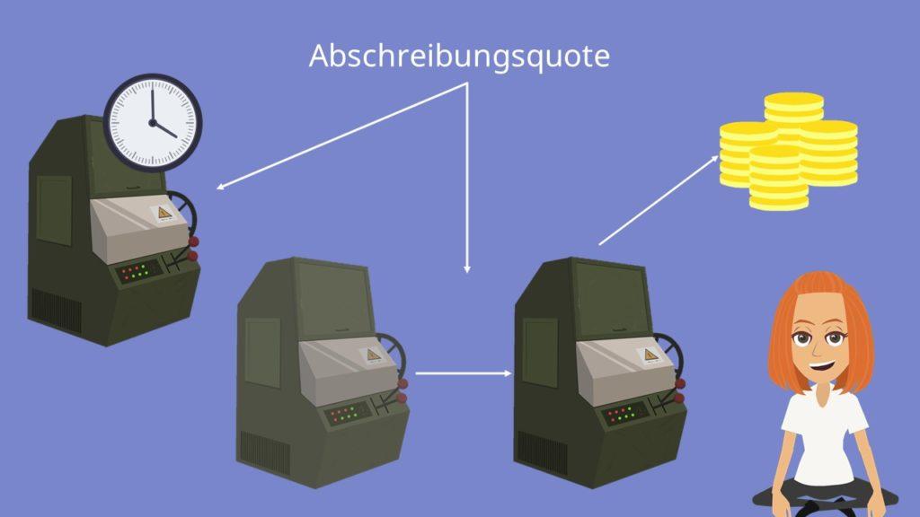 Abschreibungsquote, Abschreibungsquote Formel