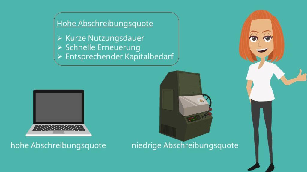Abschreibungsquote Interpretation, Abschreibungsquote Formel