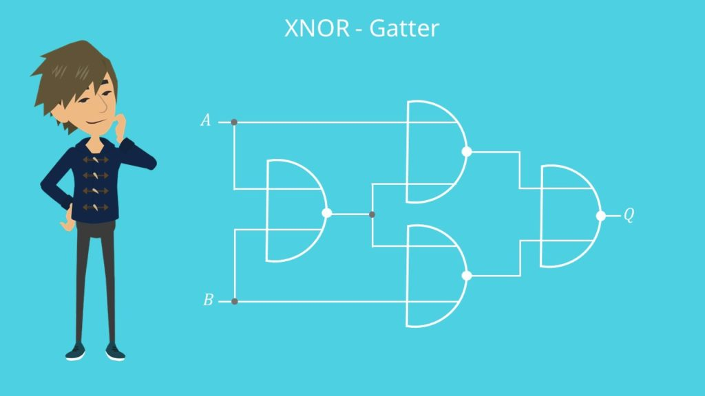 XNOR-Gatter