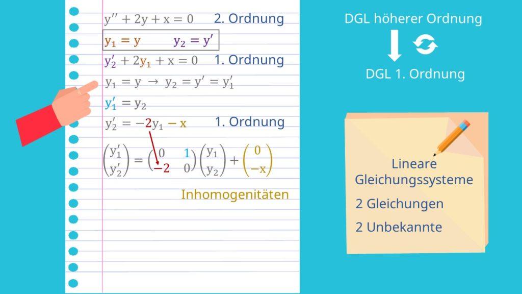 Beispiel Transformation in System 1. Ordnung