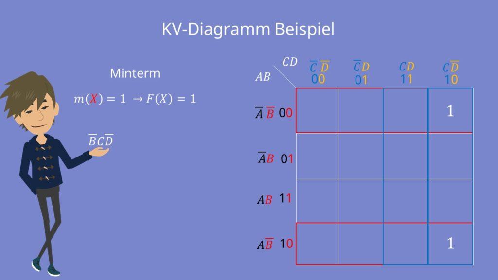 KV-Diagramm Beispiel