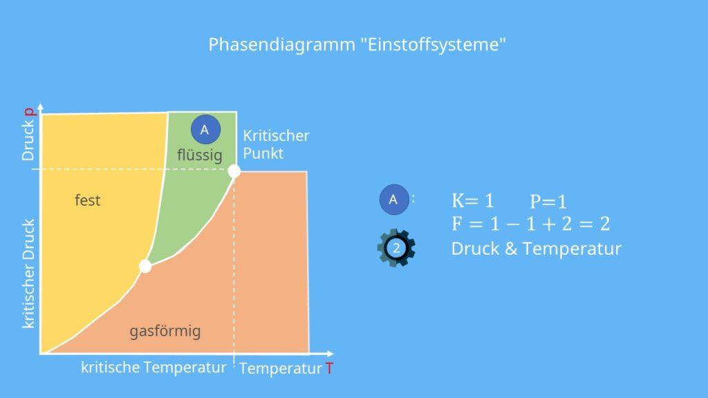 Phasendiagramm, Gibbssche Phasenregel, Thermodynamik, Freiheitsgrade, Komponenten, Phase, Druck, Temperatur