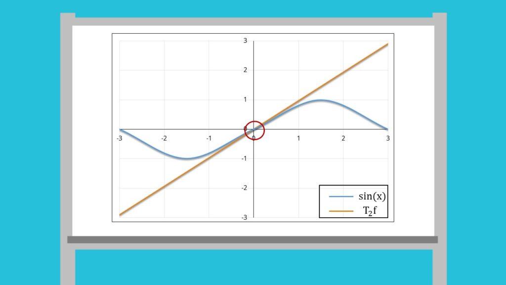 Taylorreihe Sinus: Grafik 1. Ableitung und Taylorpolynom 2. Grades