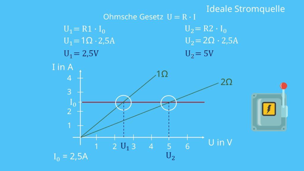 Schaltsymbol ideale Spannungsquelle, Konstantspannungsquelle, Quellenspannung, ideale Spannungsquelle Beispiel
