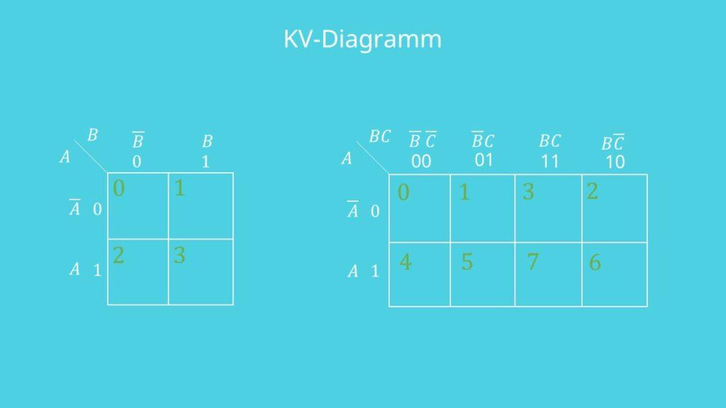 KV-Diagramm 3 Variablen