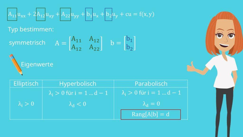 Eigenwerte bei partiellen Differentialgleichungen bestimmen